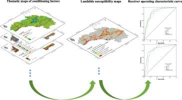 Performance evaluation of the GIS-based data mining