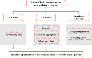 Effects of ionic strength on removal of toxic pollutants