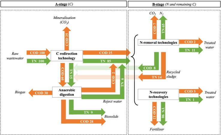 New concepts on carbon redirection in wastewater treatment