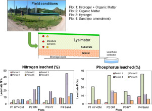 A lysimeter study under field conditions of nitrogen and phosphorus on