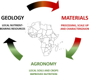 Local fertilizers to achieve food self-sufficiency in Africa