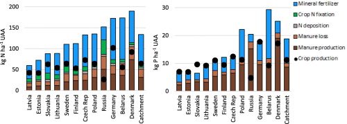 Reducing agricultural nutrient surpluses in a large