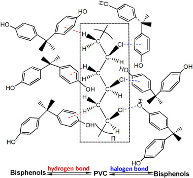 Adsorption Mechanisms Of Five Bisphenol Analogues On Pvc