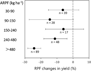 Effects of plastic mulching and plastic residue on agricultural