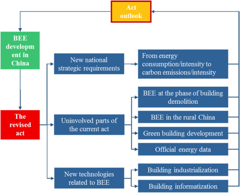 China Act on the Energy Efficiency of Civil Buildings (2008