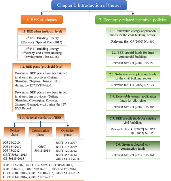 China Act on the Energy Efficiency of Civil Buildings (2008): A