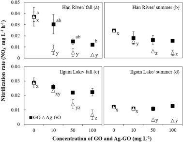 Effects of graphene oxides and silver-graphene oxides on aquatic
