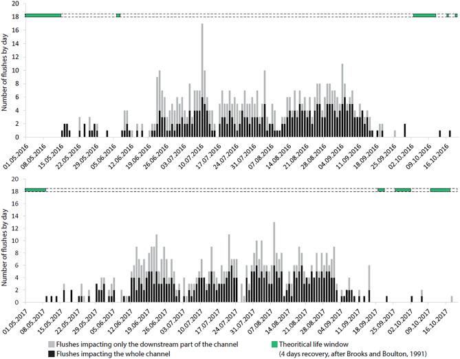Summer is in winter: Disturbance-driven shifts in macroinvertebrate