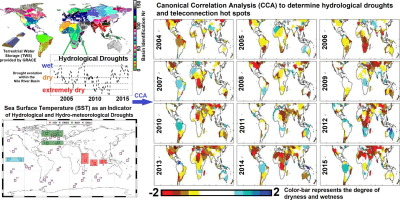 Understanding the global hydrological droughts of 2003–2016