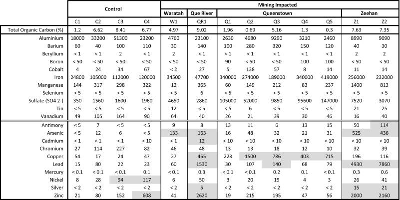 evaluating freshwater mining sediment toxicity in tasmania