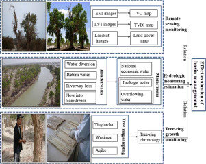 """Evaluation of the ecological protective effect of the """"large basin"""