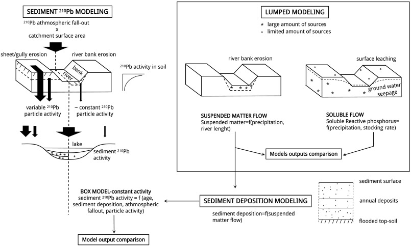 Coupling indicators and lumped-parameter modeling to assess