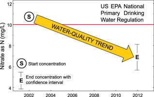 Water Quality Trends In U S Rivers 2002 To 2012 Relations To