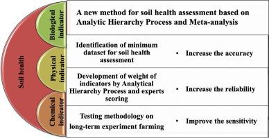 A new method for soil health assessment based on Analytic