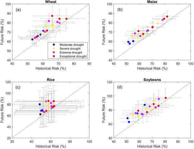 Crop yield sensitivity of global major agricultural