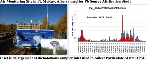 Using Pb isotope ratios of particulate matter and epiphytic lichens