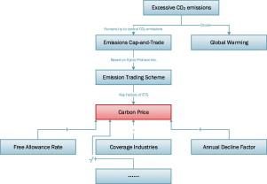 factors affecting trade