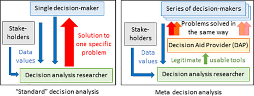 103a2988e2b A meta-decision-analysis approach to structure operational and ...