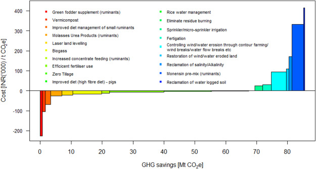 Cost-effective opportunities for climate change mitigation