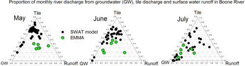 Quantifying the contribution of tile drainage to basin-scale