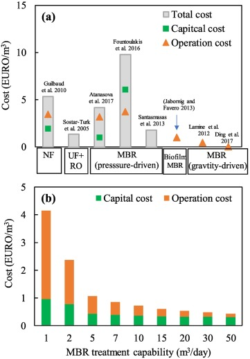 Membrane-based technology in greywater reclamation: A review