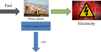 Outlook of carbon capture technology and challenges