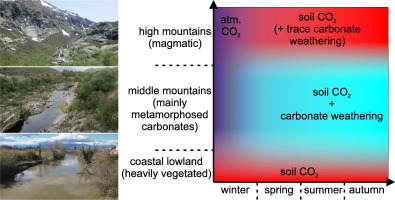 Riverine carbon dioxide evasion along a high-relief