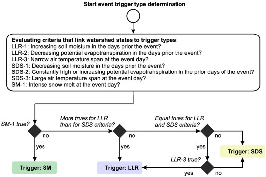 Trigger characteristics of torrential flows from high to low