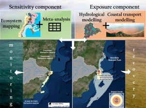 A modelling approach to assess the impact of land mining on