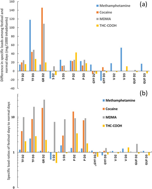 Music festivals and drugs: Wastewater analysis - ScienceDirect