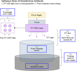 Evaluation survey of microbial disinfection methods in UV