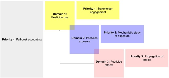 Pesticides and pollinators: A socioecological synthesis
