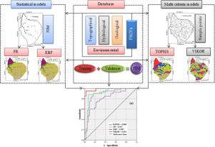 A comparison of statistical methods and multi-criteria