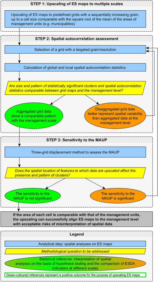 Upscaling ecosystem service maps to administrative levels ...