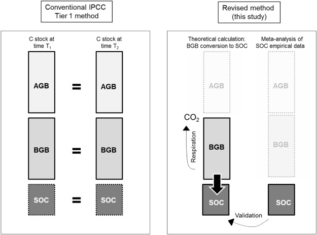 Reassessing the role of grazing lands in carbon-balance