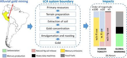 Environmental impacts of the life cycle of alluvial gold mining in