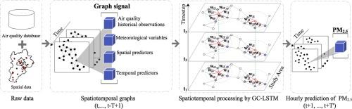 Graph Neural Network