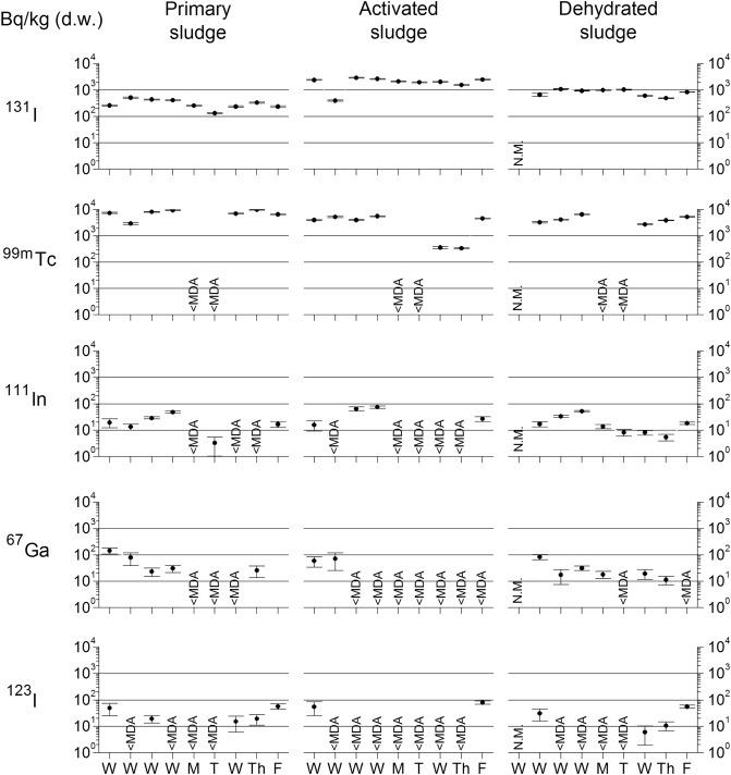 Medically-derived radionuclides levels in seven