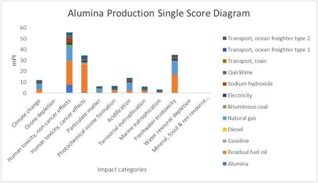 Aluminium Production Environmental Impact