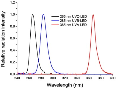 Microorganisms inactivation by wavelength combinations of