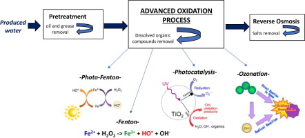 Produced water treatment by advanced oxidation processes