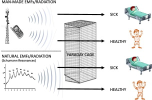 Shielding methods and products against man-made