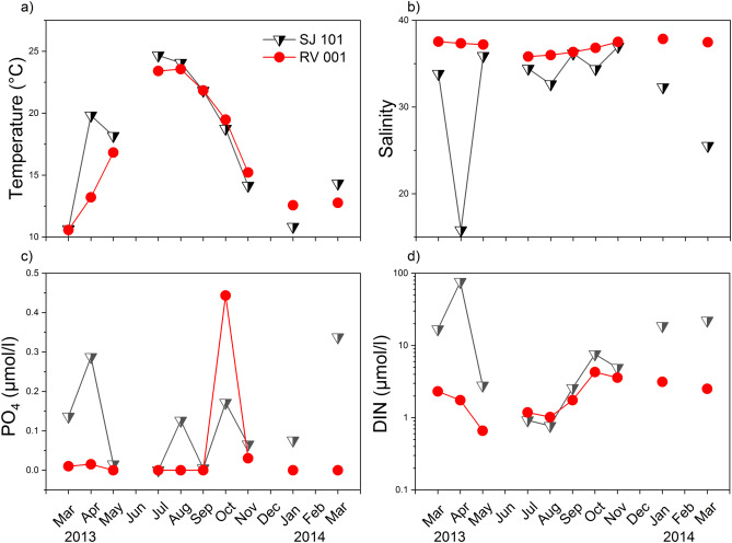 Global warming and oligotrophication lead to increased lipid