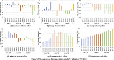 Decomposition analysis of China's CO2 emissions (2000–2016) and