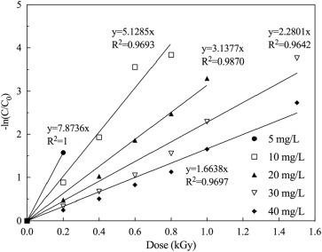 Degradation of sulfamethoxazole by ionizing radiation: Kinetics and