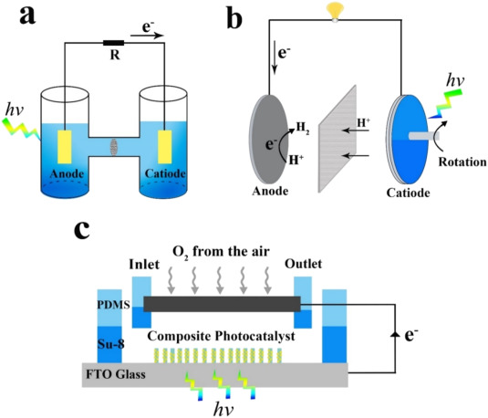 Recent advances on photocatalytic fuel cell for environmental
