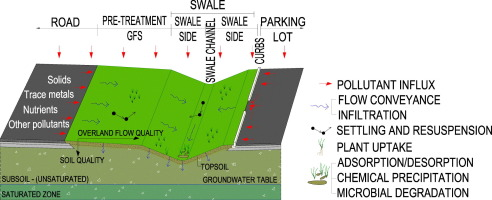 Processes Improving Urban Stormwater Quality In Grass Swales And