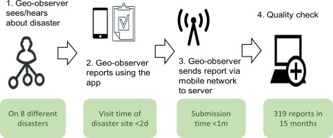 The geo-observer network: A proof of concept on