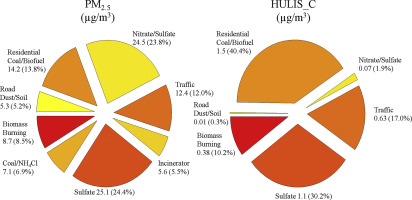 Sources of humic-like substances (HULIS) in PM2 5 in Beijing