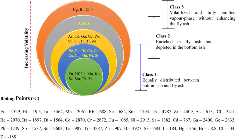 Progressive utilisation prospects of coal fly ash: A review